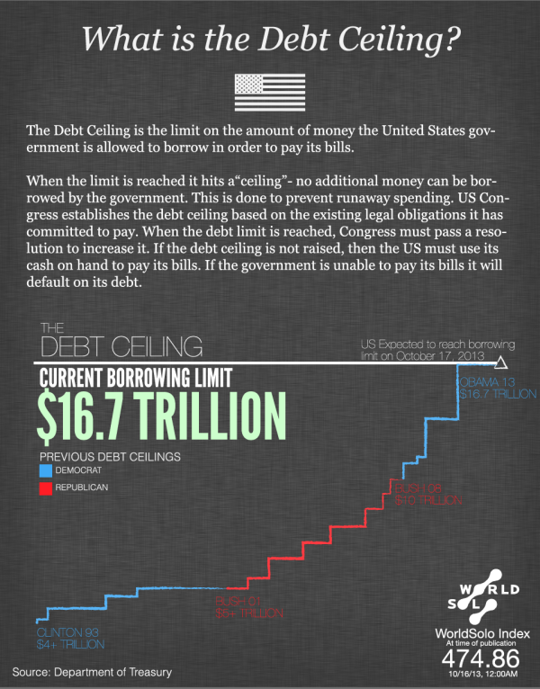 what-is-the-debt-ceiling