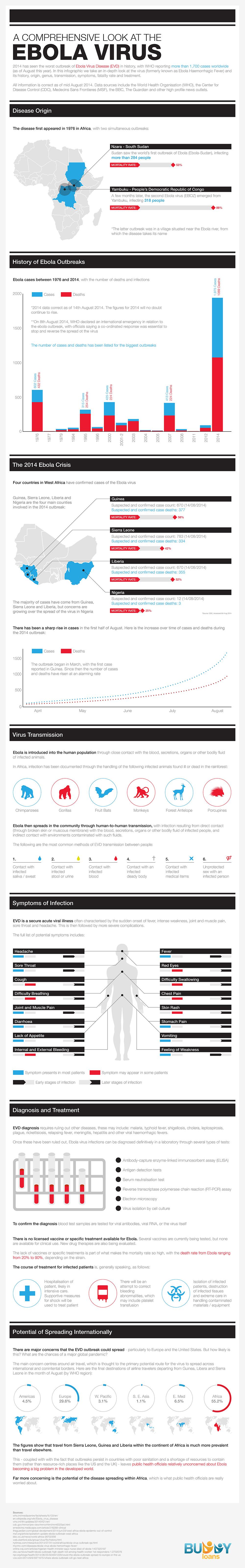 a-comprehensive-look-at-the-ebola-virus_53fc8ed785fa3