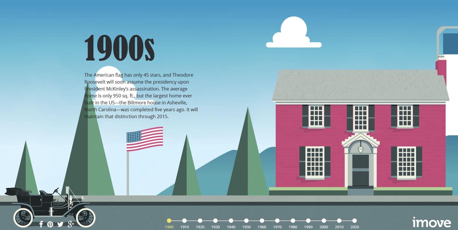 American Home 1900