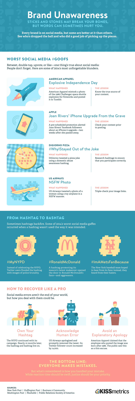 Brand-Unawareness-Infographic