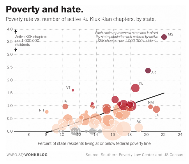 Poverty and Hate - The Washington Post