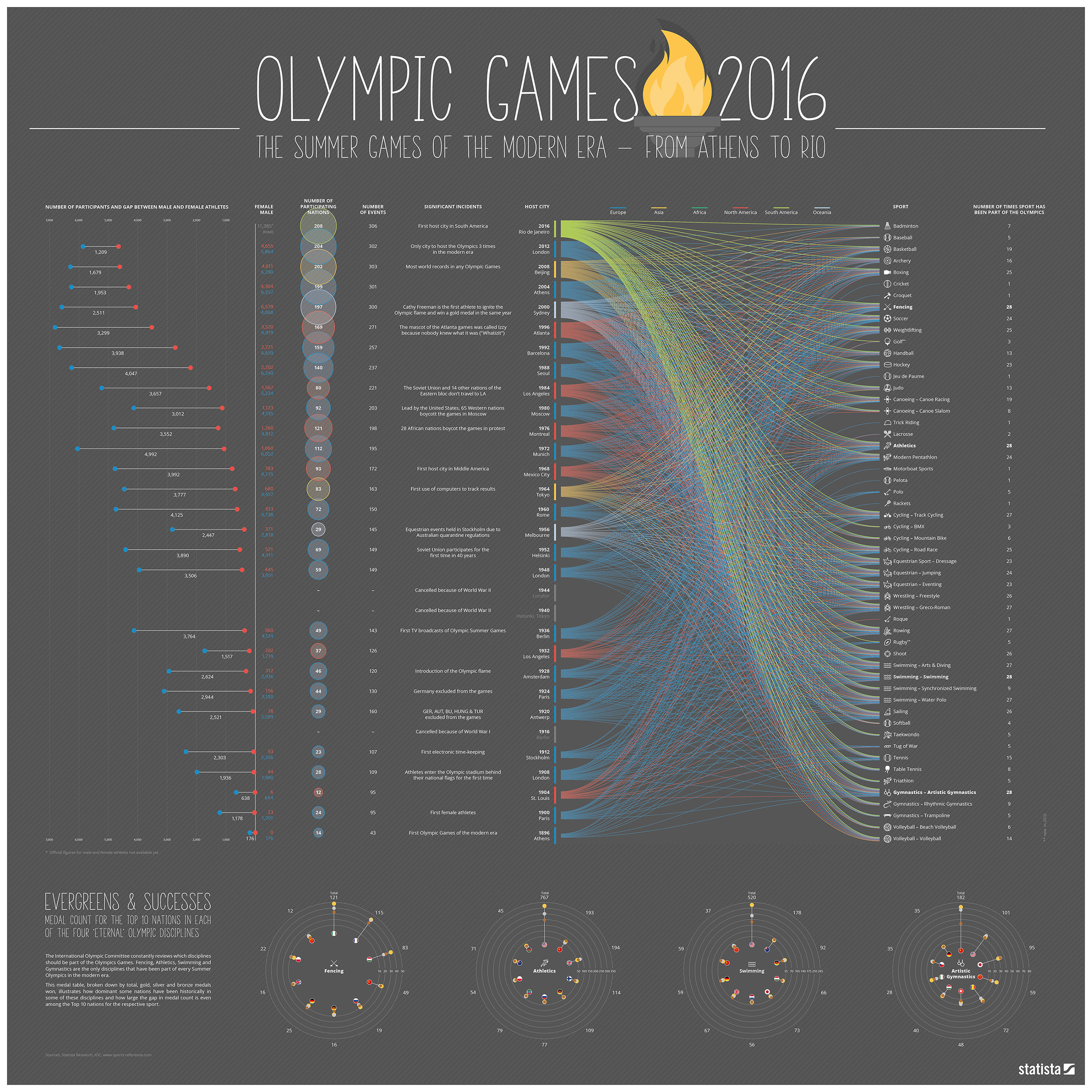 chartoftheday_5429_olympic_sports_in_the_modern_era_n